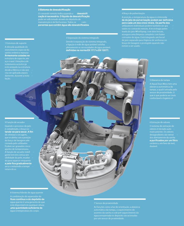 aquaclean-tecnologia